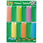 Gillian Miles Wallchart Times Tables Factors And Multiples | 61-227374