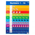 Gillian Miles Wallchart Number 1-10 Addition 1-10 | 61-227381